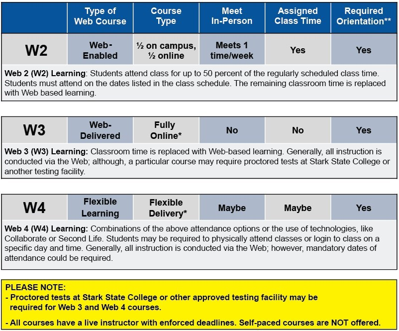 What is a Web course? | Stark State College - North Canton, Ohio