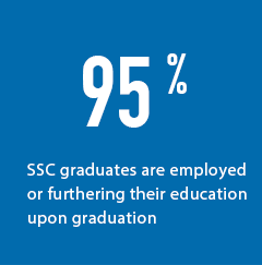 95 percent are employed after graduation