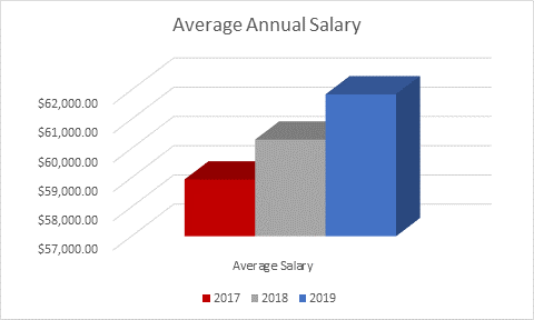 average monthly salary nursing
