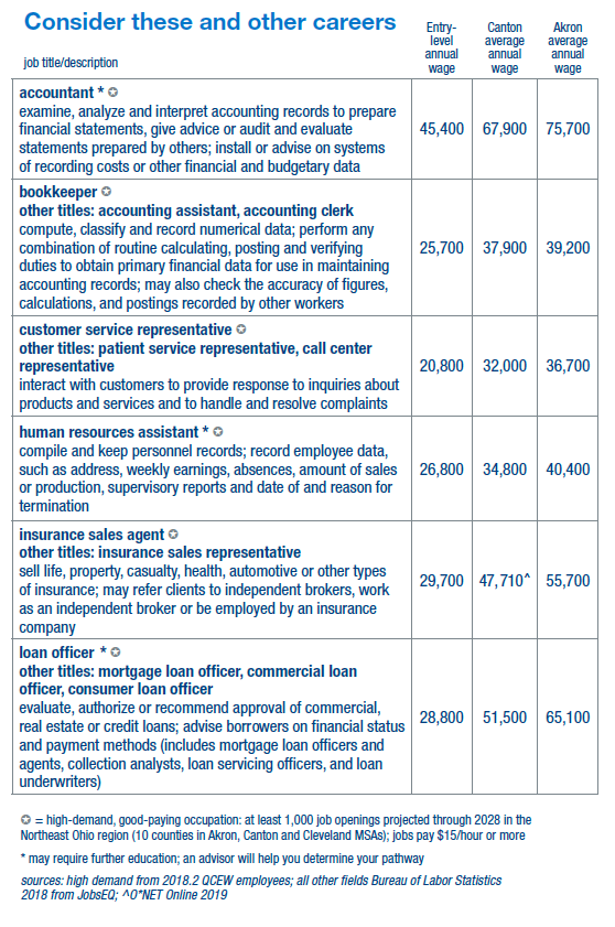 Careers table with wages info