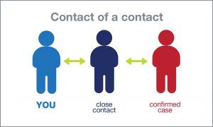 contact of a contact