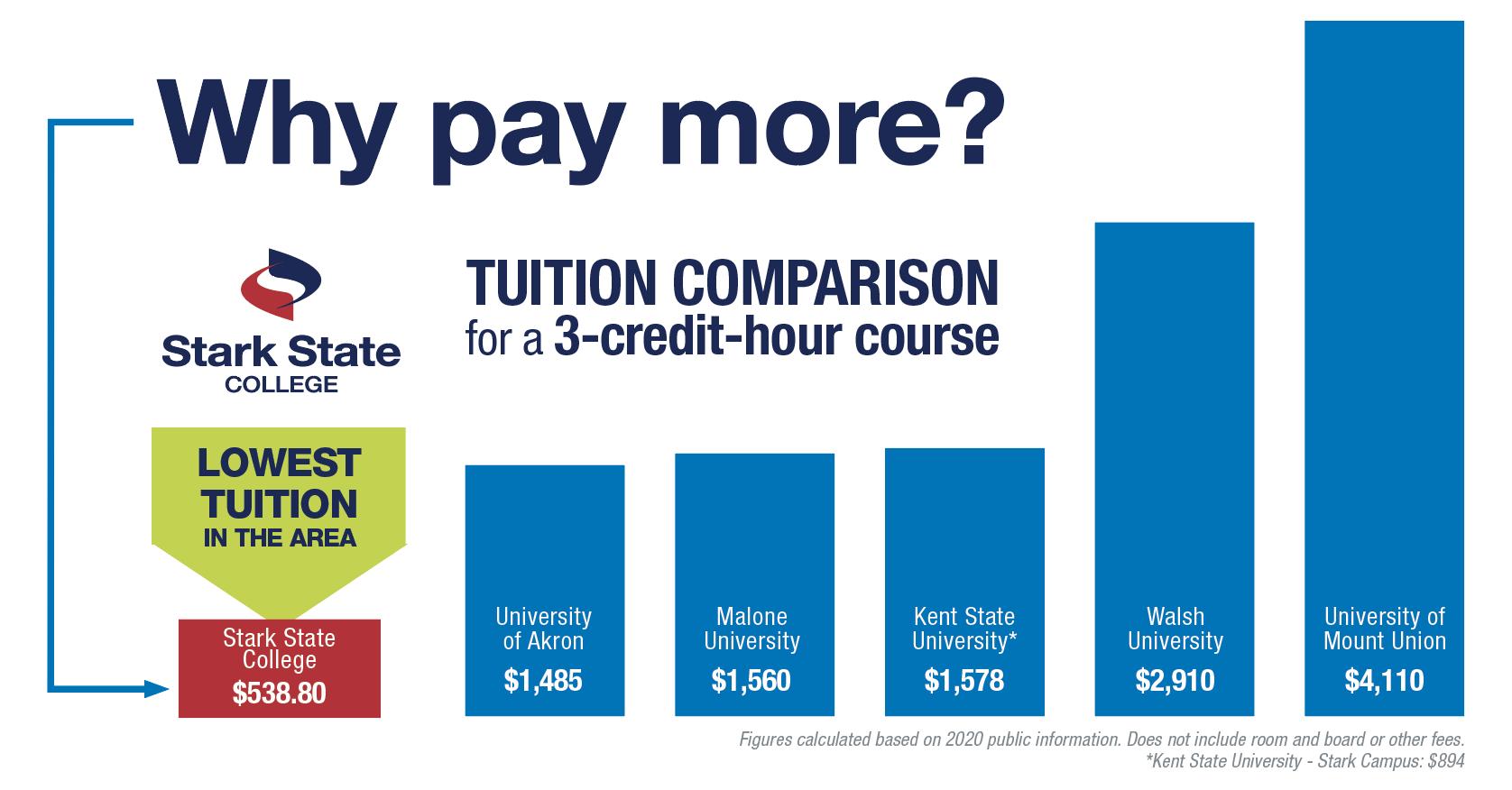 Tuition Comparison